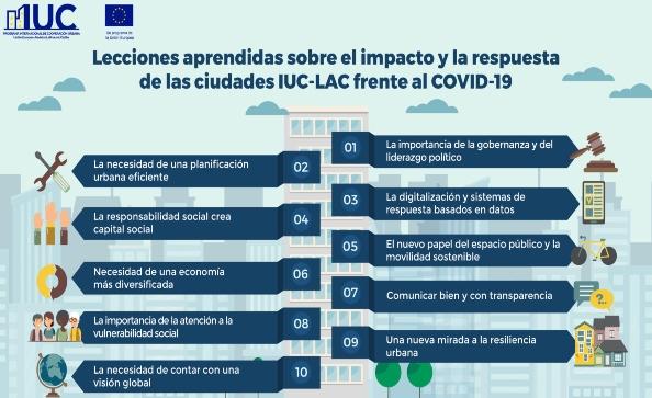 Impacto y respuesta de las ciudades IUC-LAC a la COVID-19